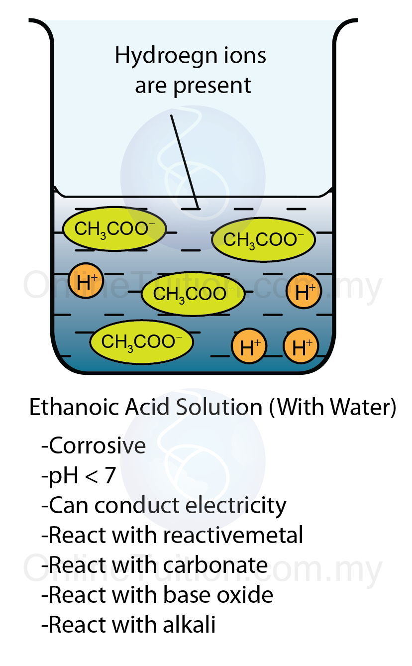 Role of Water to Show Properties of Acids | SPM Chemistry Form 4 ...