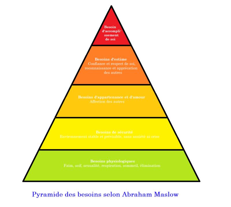 http://fr.wikipedia.org/wiki/Pyramide_des_besoins_de_Maslow