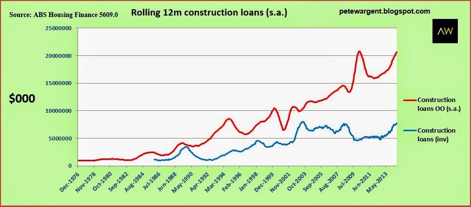 Rolling 12m construction loans