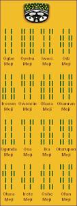 Odu Signs