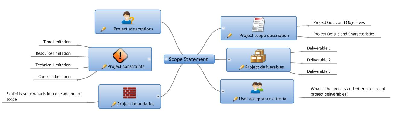 Dissertation project scope example