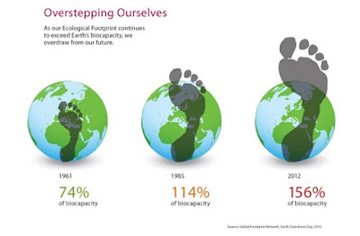 http://ecobnb.com/blog/2014/10/earth-overshoot-day/