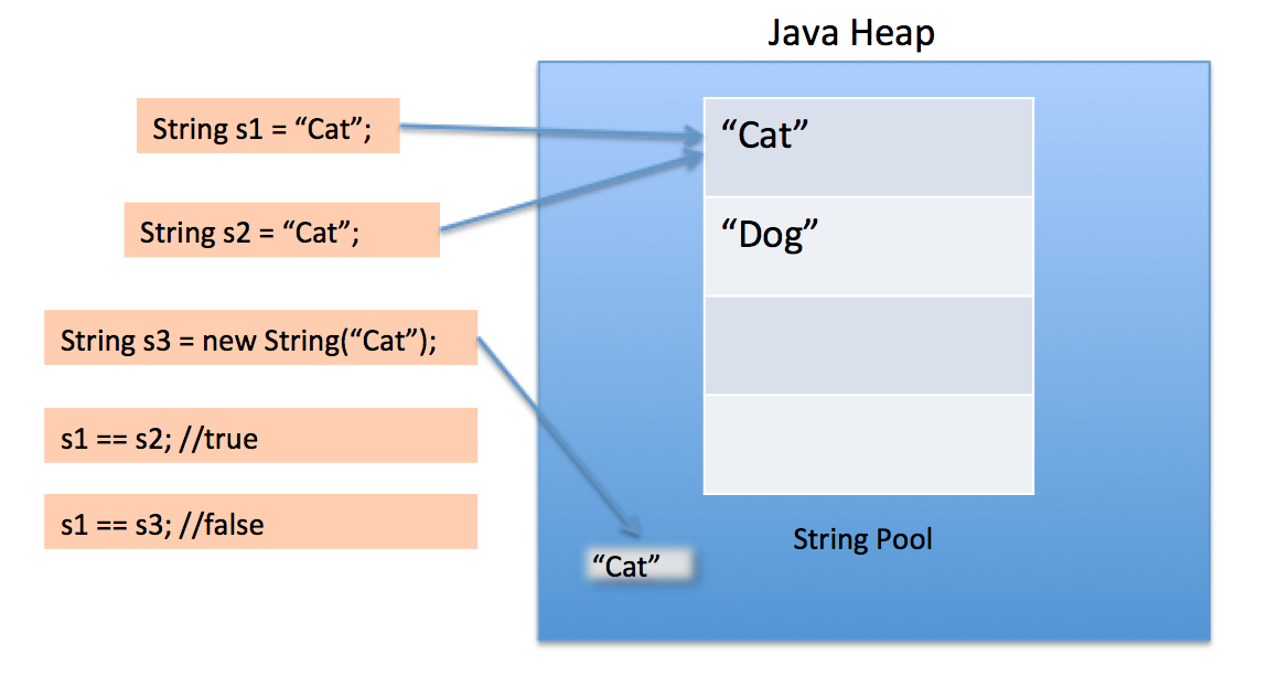 how to create compareto method in java alphabetical