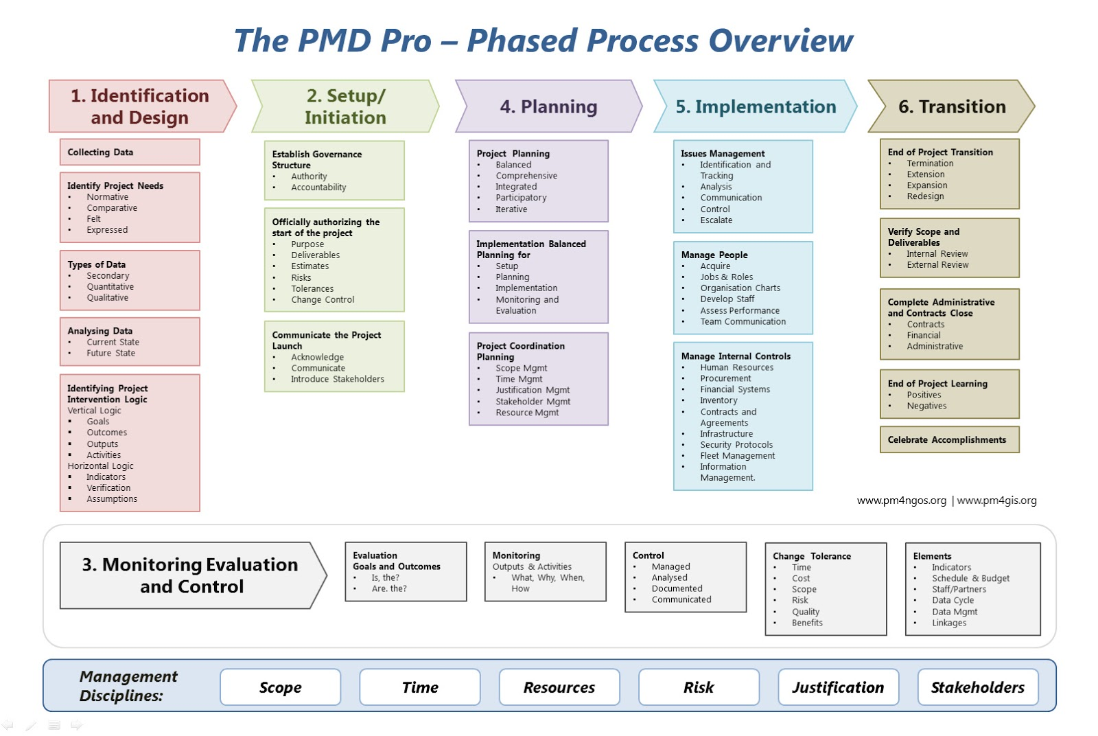 the pmd pro framework 6 phase process overview gis and project the pmd pro framework 6 phase process overview