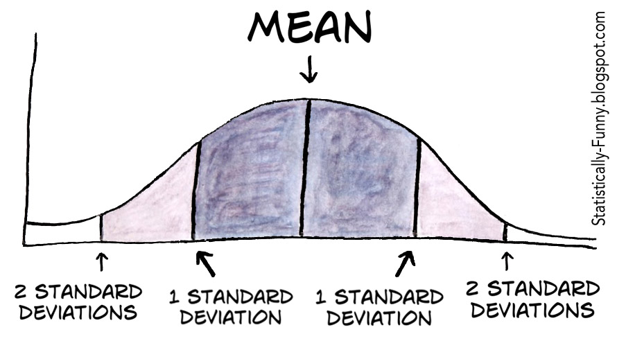 Statistically Funny: Don't worry ... it's just a standard deviation
