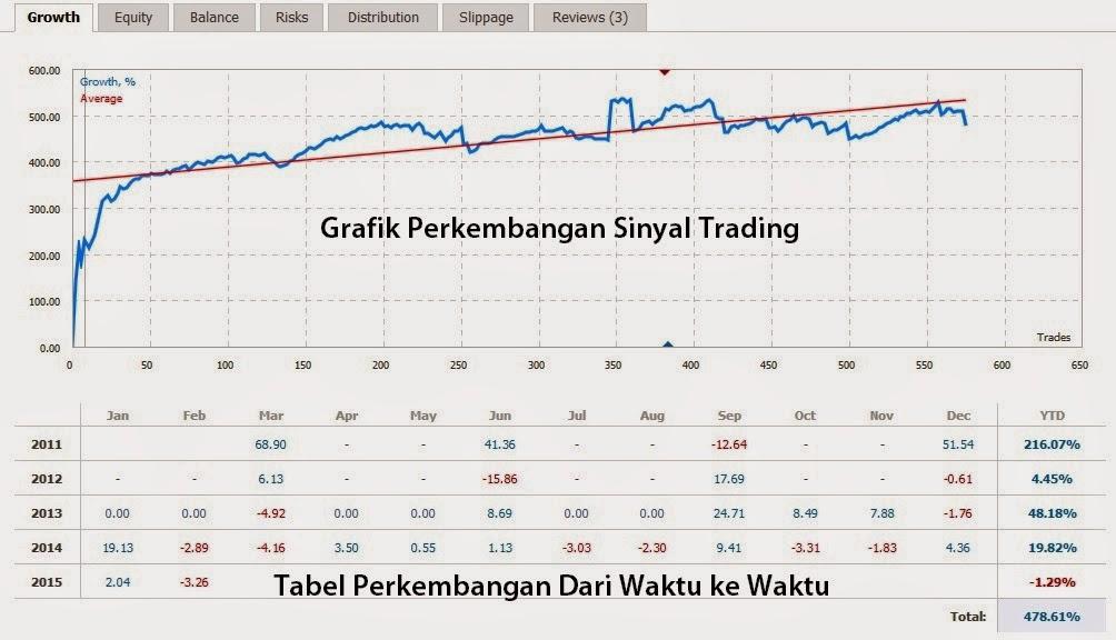 Software Trading Forex Pemberi Otomatis Sinyal