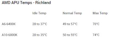 Temperatur normal AMD Ricland