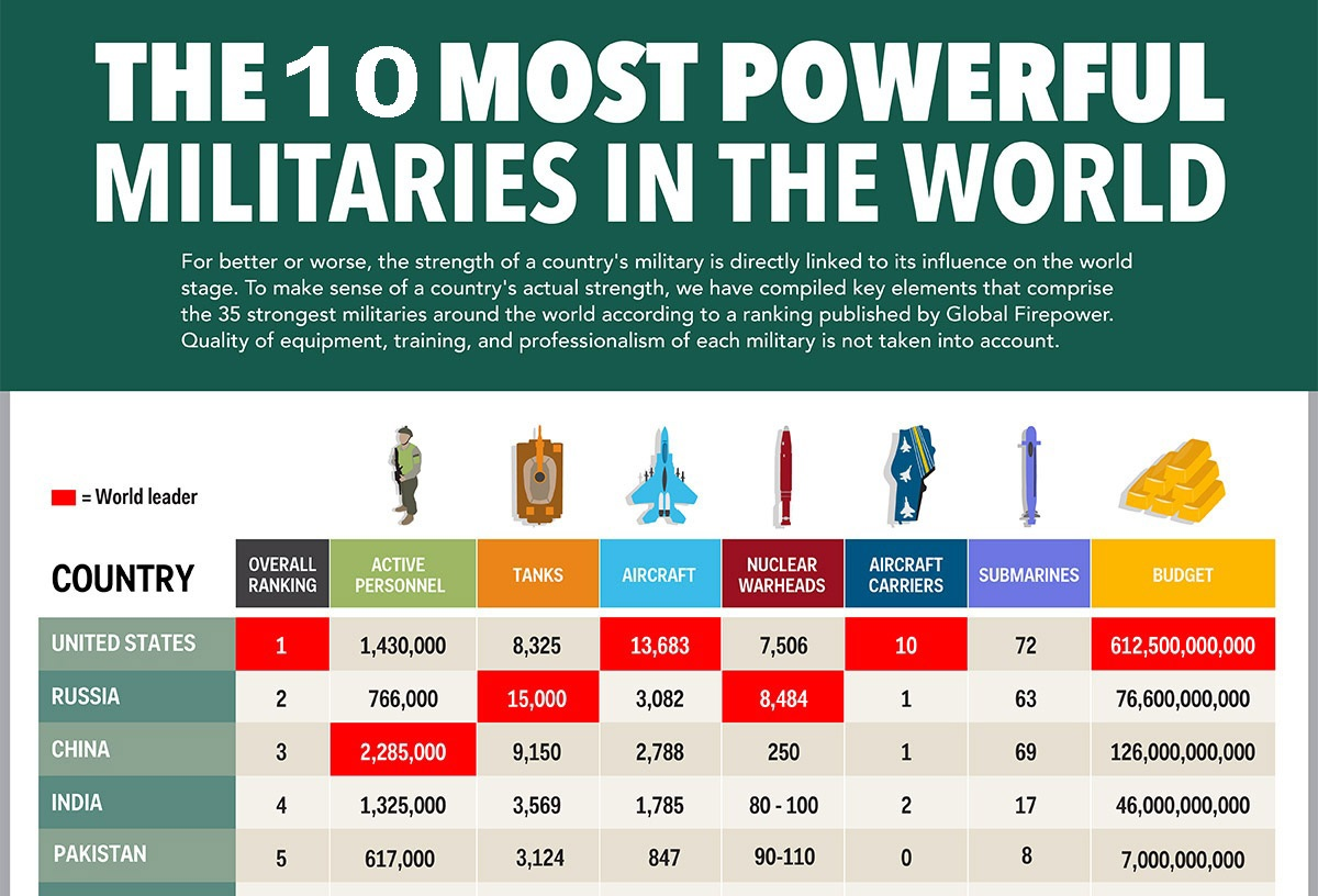 Top Most Powerful Militaries Of The World How To Pray Namaz - Most powerful countries of world