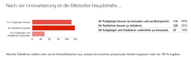 Online-Befragung Billstedter Hauptstraße
