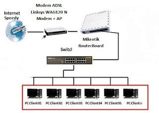 Setting Mikrotik RB750 Untuk Warnet Pakai Telkom Speedy