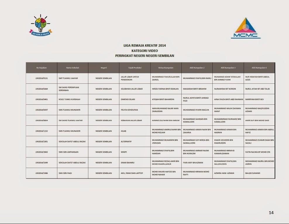 Senarai Finalis Top 10 Liga Remaja Kreatif 2014 Bagi Setiap Negeri Sembilan