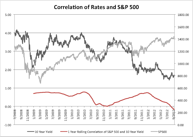 Rates S&P 1 year correlation