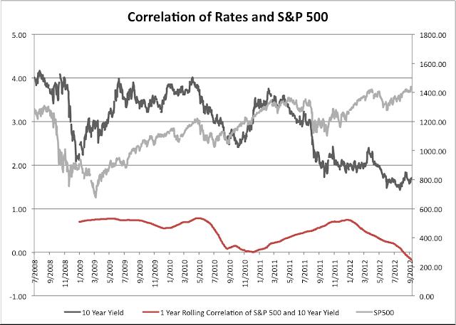 Rates S&P 1 year correlation