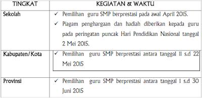 jadwal penyelenggaraan pemilihan  Guru SMP Berprestasi Tahun 2015 Mulai dari Tingkat Sekolah, Tingkat Kabupaten/Kota,