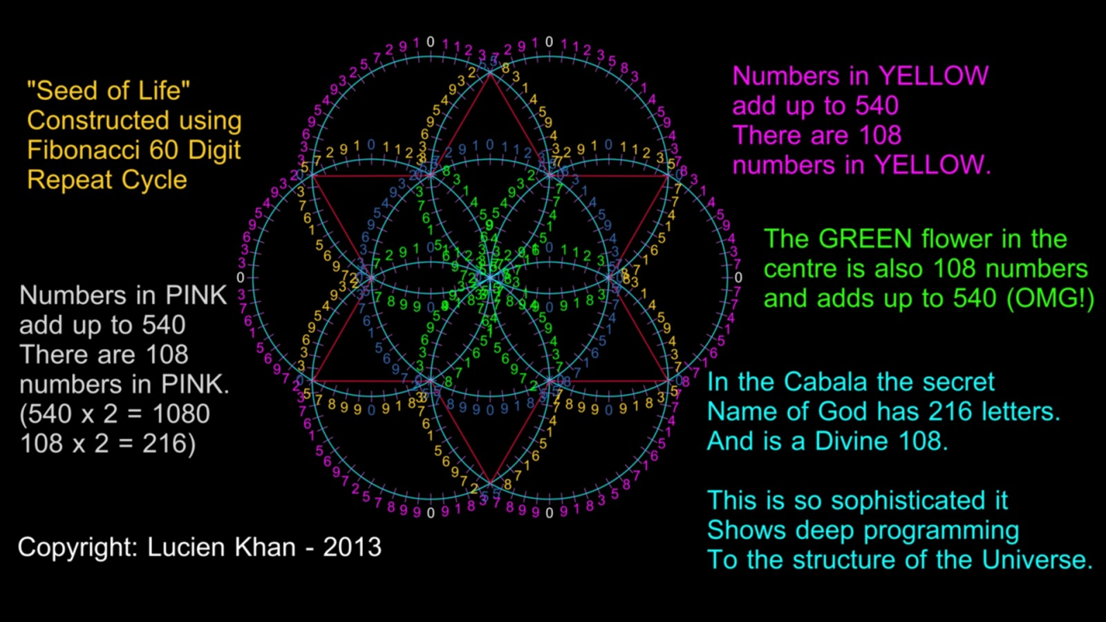 The 216 Letter Hidden Name Of God Revealed The Sacred Numbers 54