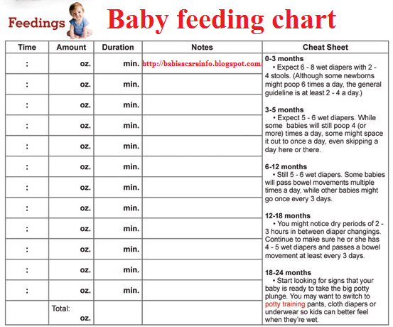 baby feeding chart by agenewborn babies natural care