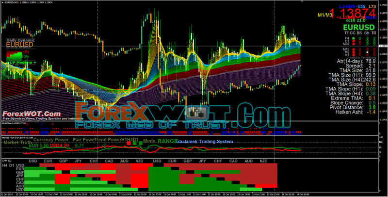 Multi forex charts real time
