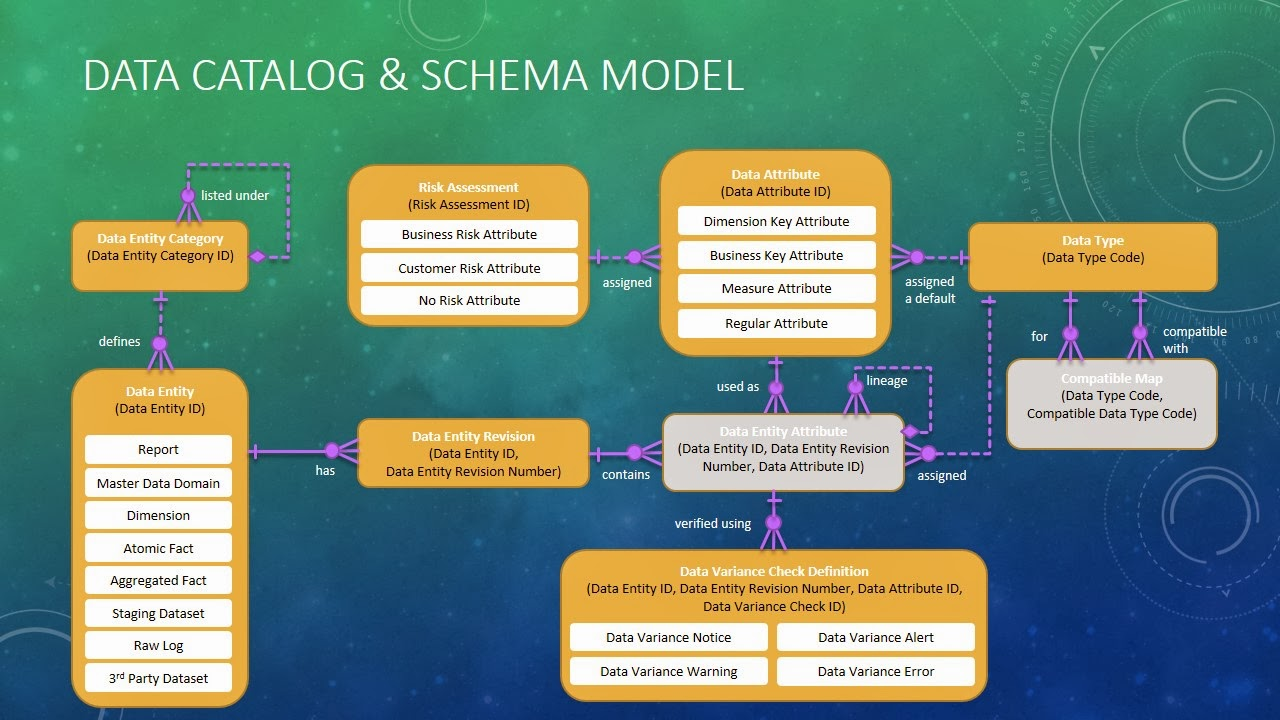 starer a conceptual model for data Data modelers create conceptual data model and forward that model to functional team for their review cdm discussion starts with main subject area of an organization and then all the major entities of each subject area are discussed in detail.