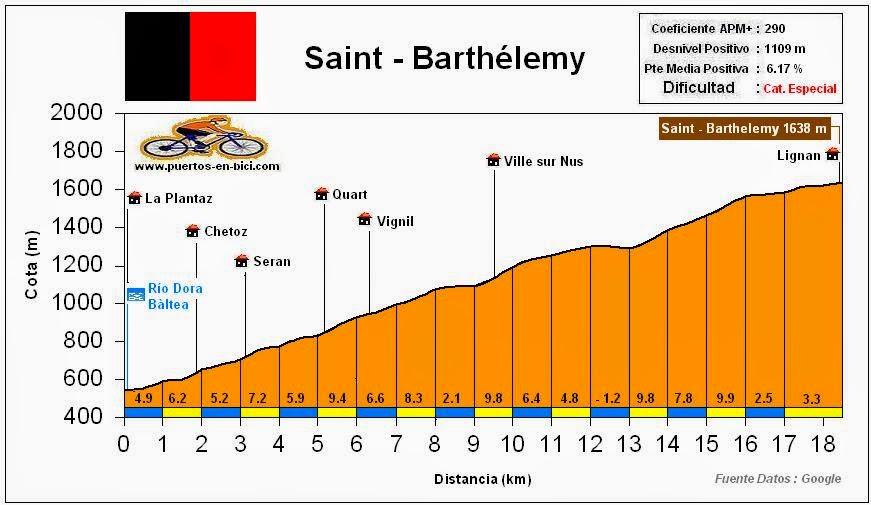 Altimetría Perfil Saint-Barthelemy