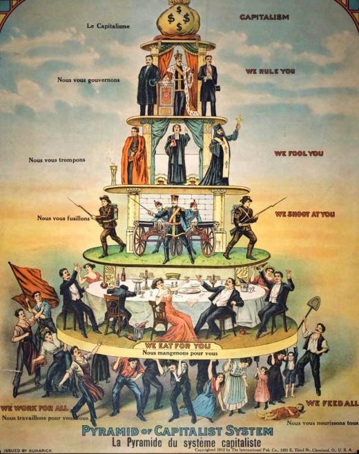 Piramida Kapitalisme