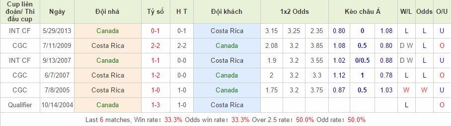 Canada vs Costa Rica link vào 12bet