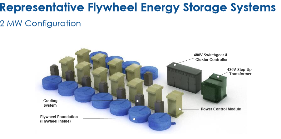 Will Use Formula 1 Flywheel Technology To Store Energy For Laser Shots