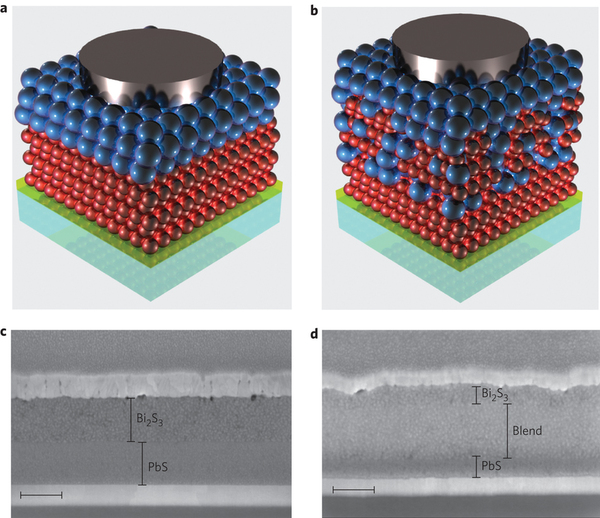2d colloidal nanocrystal for optoelectronic and solar cell Christian klinke is  like field-effect mobility and solar cell  halides cap and stabilize colloidal semiconductor nanocrystal surfaces.