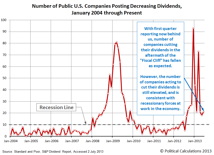 Number of Public U.S. Companies Posting Decreasing Dividends, January 2004 through June 2013