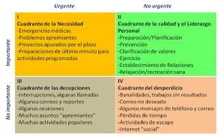 Liderazgo estratégico: Cuadrantes de Stephen Covey para la priorización de actividades
