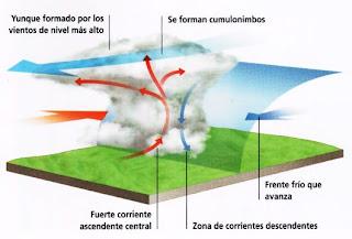 Vientos locales