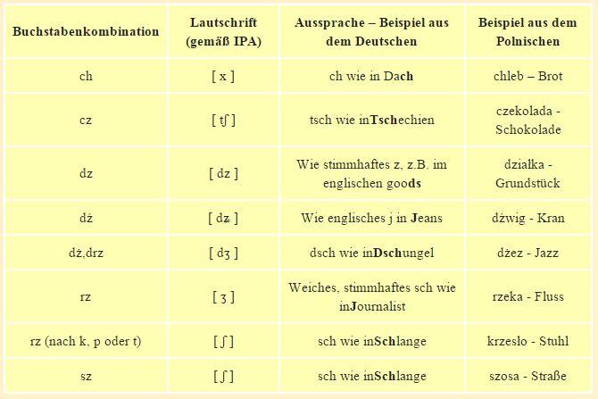 Polnische Schrift