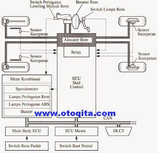 Diagram sistem rem abs dengan ebd