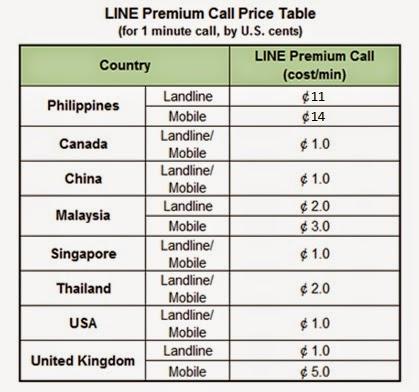 LINE Premium Call rates