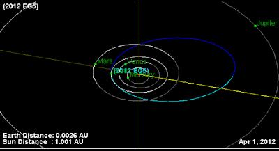 asteroide 2012 EG5