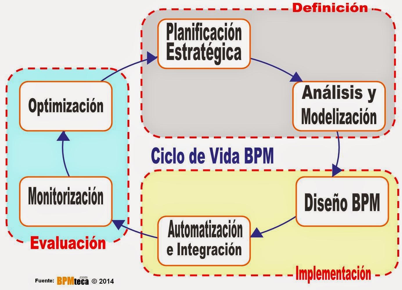 Libro Blanco sobre BPM - Gestión por Procesos: El Ciclo de Vida de BPM