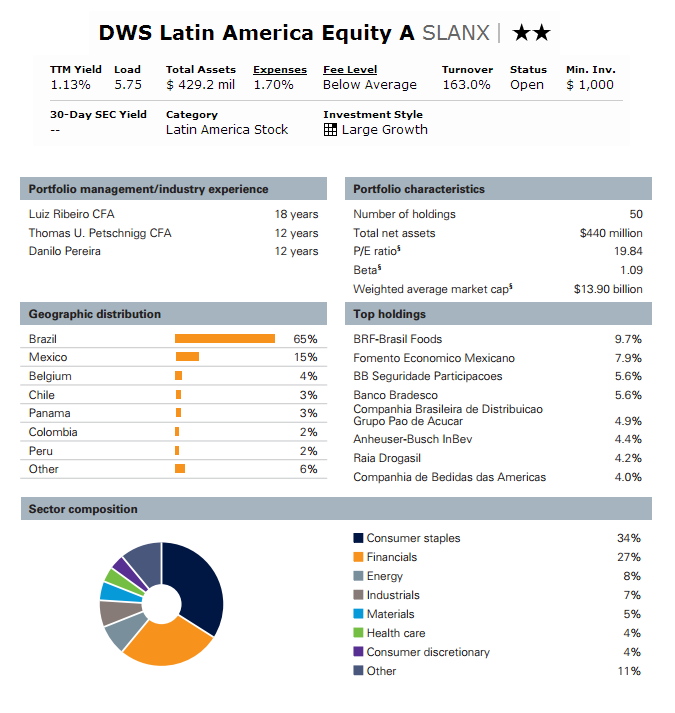 DWS Latin America Equity Fund - SLANX | Stock Mutual Fund