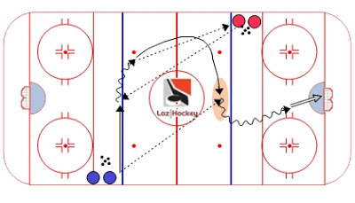 Loz Hockey Ressource