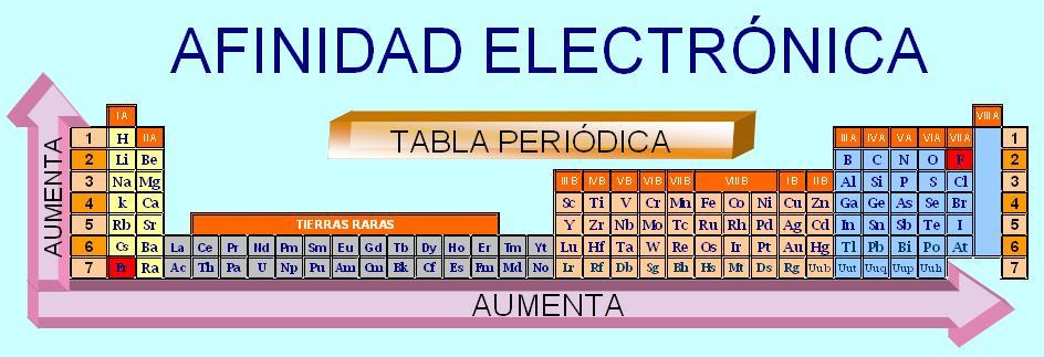 Conceptos de enlace qumico chemie afinidad electrnica urtaz Gallery