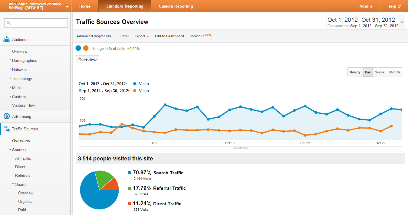 9to5Blogger Monthly Traffic for October 2012