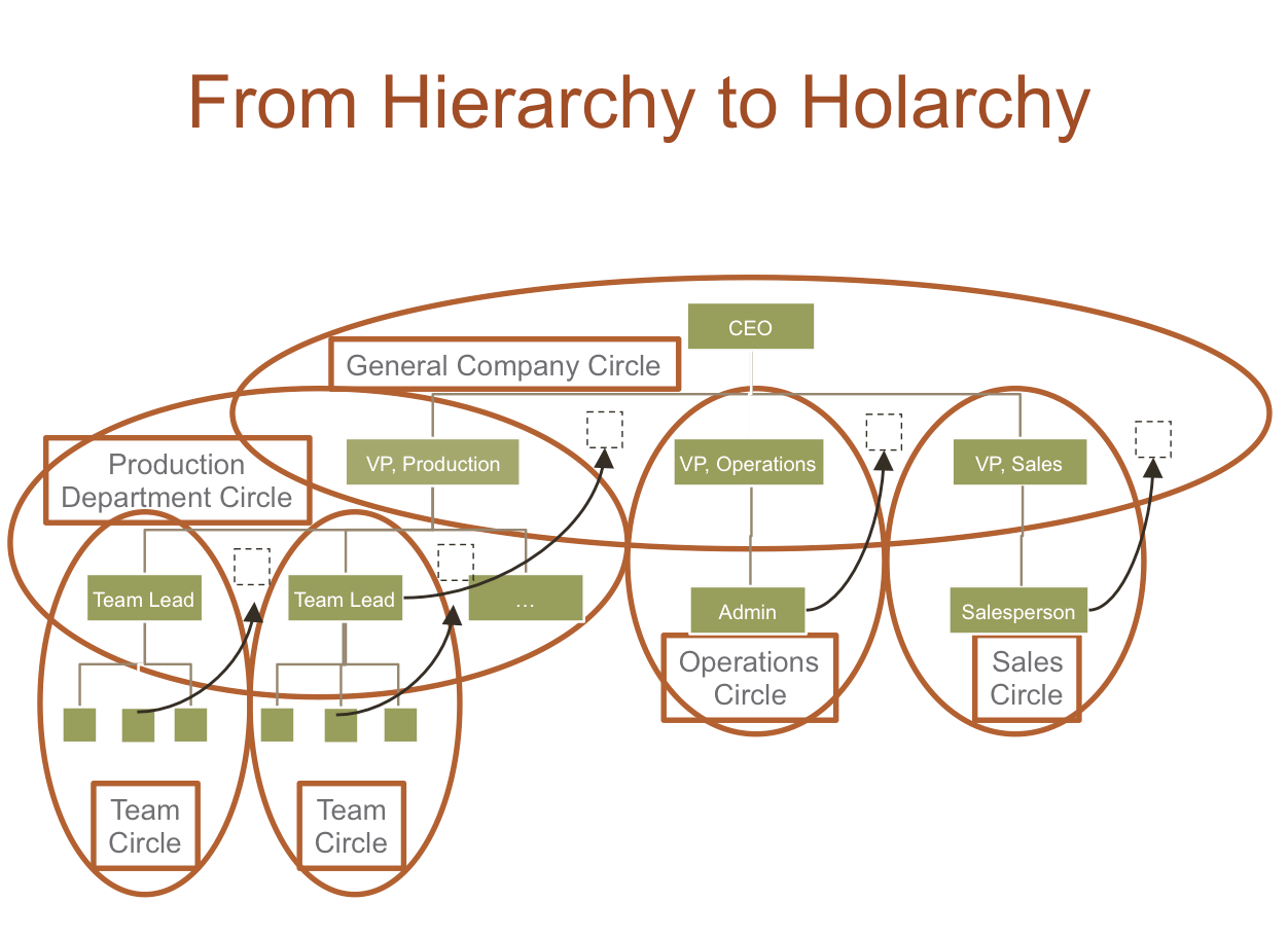 zappos holocracy essay This case study zappos case study and other 64,000+ term papers, college essay examples and free within the holacracy system zappos declined to.