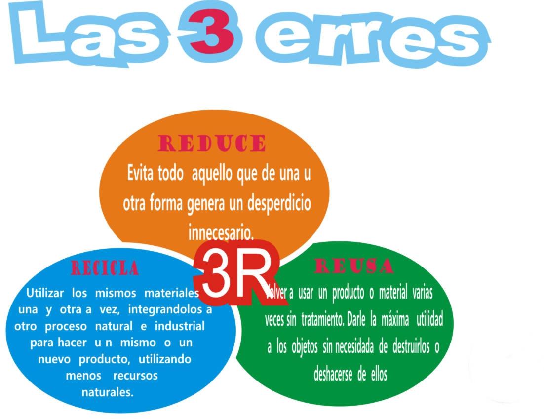 Ecoescuela clara s nchez 3 erres ecol gicas for Dibujos de las 3 r