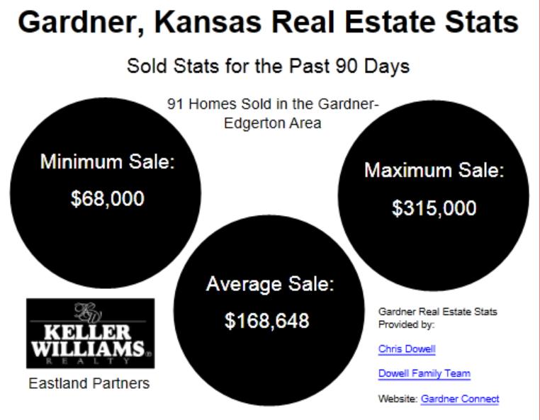 Gardner real estate stats