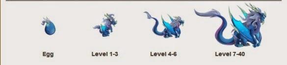 Cara Mendapatkan Dragon Droconos