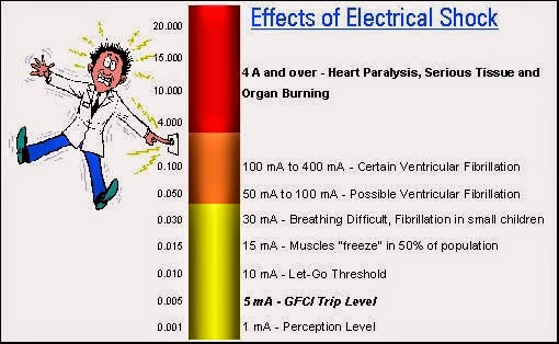 The World Through Electricity Effect Of Electric Shock