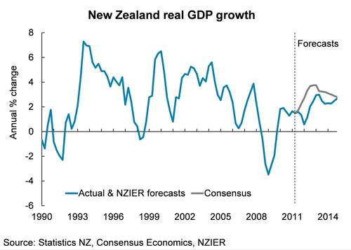 new zealands economy essay Read this full essay on new zealand's economy new zealand has a rich history  even though it is a young nation like many other countries around the world,.