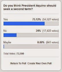 Inquirer.net poll