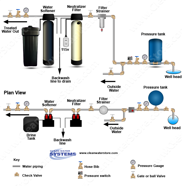 Water Softener Flow Diagram Water Free Engine Image For