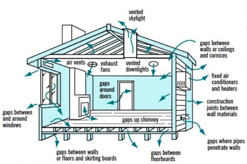 Mengatur Sirkulasi Udara Yang Baik Dalam Rumah Rumah