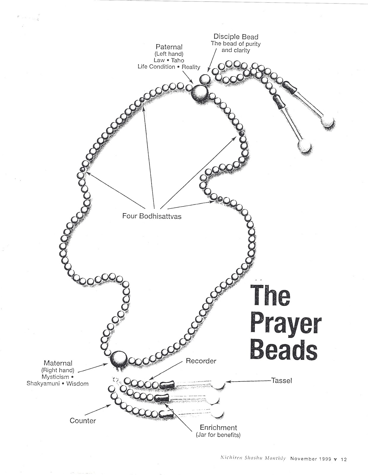 Fukushi prayer beads i finally found an article that explains the meaning of our prayer beads or juzu yippee buycottarizona Images