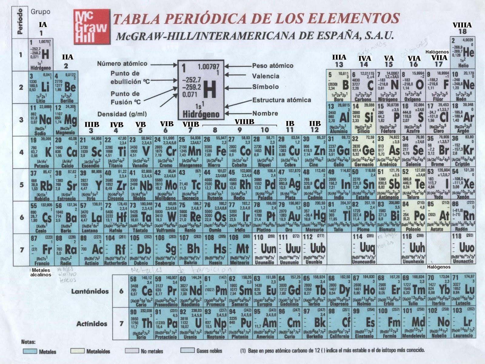 Apuntes de 3 eso ciencias apuntes de fisica y quimica la tabla periodica actual se divide en 3 elementos que son los metales no metales y gases nobles urtaz Gallery